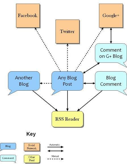 Social_Media_Ecology