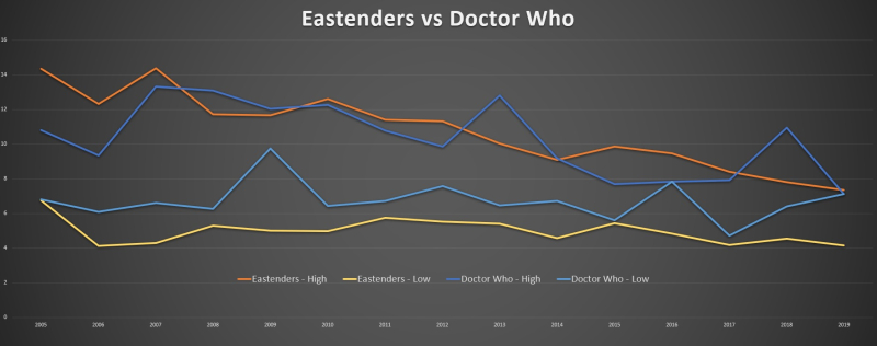 Eastenders vs Doctor Who