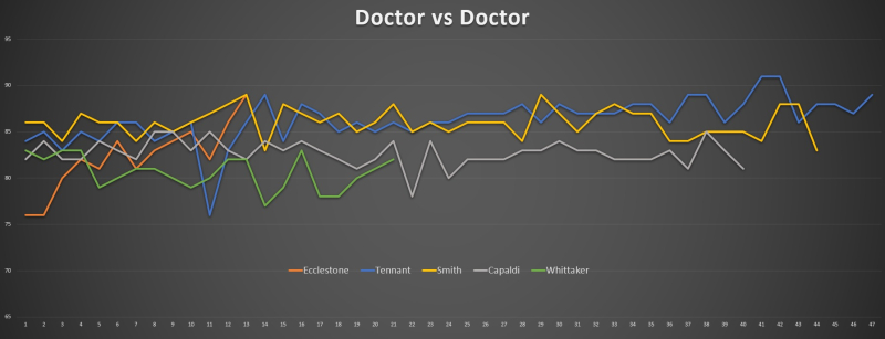 Doctor vs Doctor AI Scores